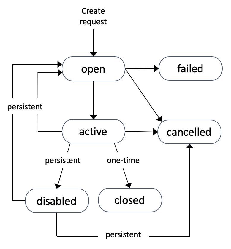 Solicitudes de instancia de spot - Amazon Elastic Compute Cloud