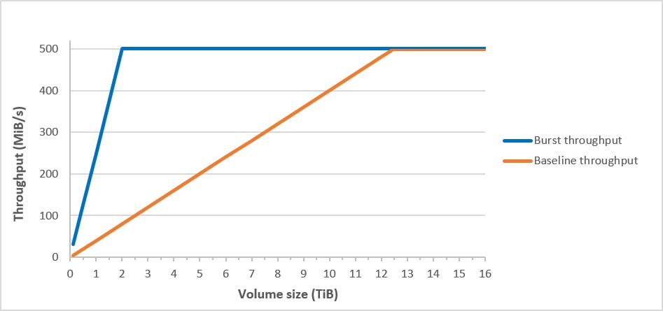 Comparación del rendimiento de referencia y de ráfaga de st1