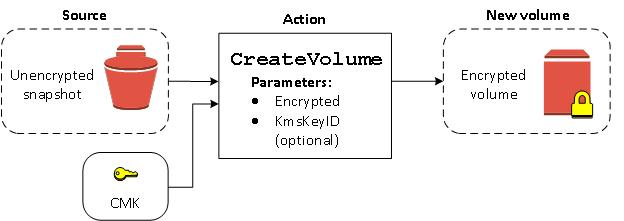 Amazon EBS Encryption - Amazon Elastic Compute Cloud