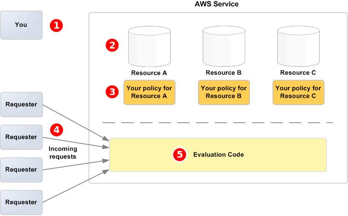 Arquitectura de control de acceso de Amazon SQS - Amazon ...