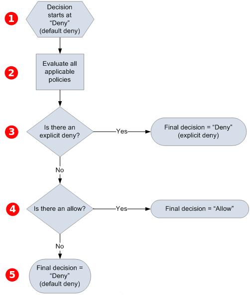 Lógica de evaluación del Access Policy Language de Amazon ...