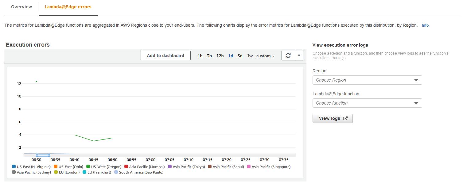 Prueba y depuración de funciones de Lambda@Edge - Amazon ...