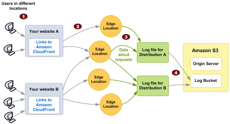 Configuración y uso de registros de acceso - Amazon CloudFront