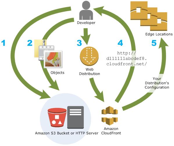 Qué es Amazon CloudFront? - Amazon CloudFront