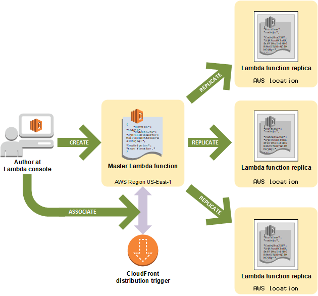 Primeros pasos para la creación y uso de funciones de Lambda ...