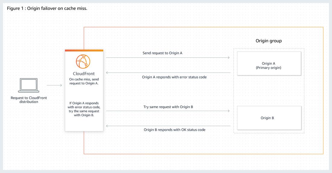 Optimización de alta disponibilidad con conmutación por ...