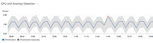 Detección de anomalías de CloudWatch - Amazon CloudWatch