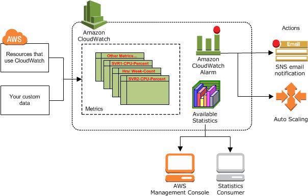 Funcionamiento de Amazon CloudWatch - Amazon CloudWatch