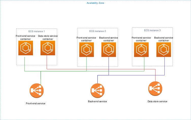 Arquitectura de aplicaciones - Amazon Elastic Container Service