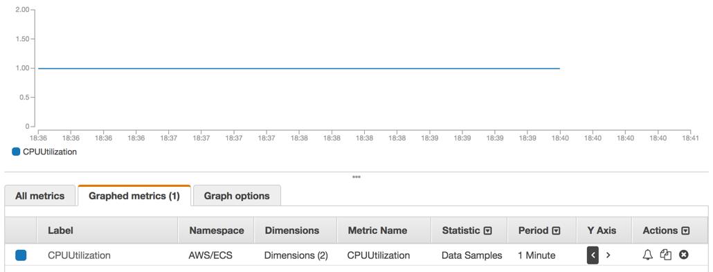 Métricas de CloudWatch de Amazon ECS - Amazon Elastic ...
