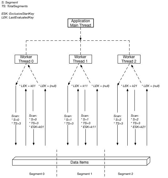 Uso de operaciones de examen en DynamoDB - Amazon DynamoDB