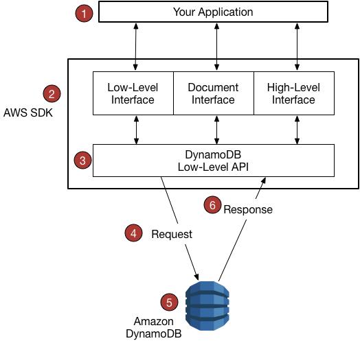 Información general sobre la compatibilidad de los SDK de ...