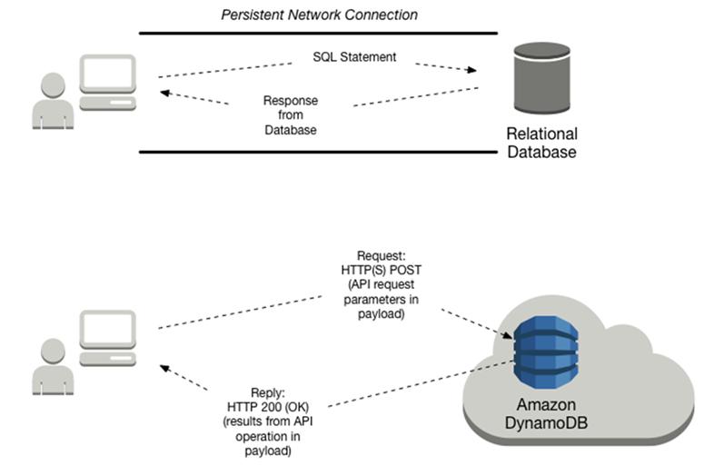 Acceso a la base de datos - Amazon DynamoDB