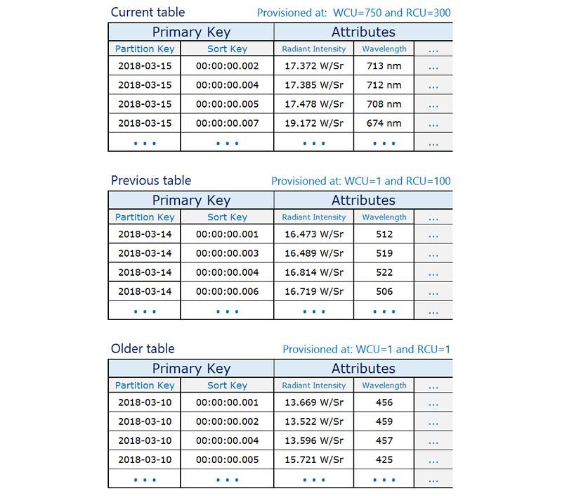 Prácticas recomendadas para administrar datos de serie ...