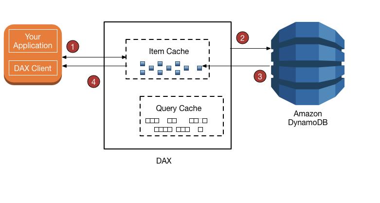 Modelos de consistencia de DAX y DynamoDB - Amazon DynamoDB