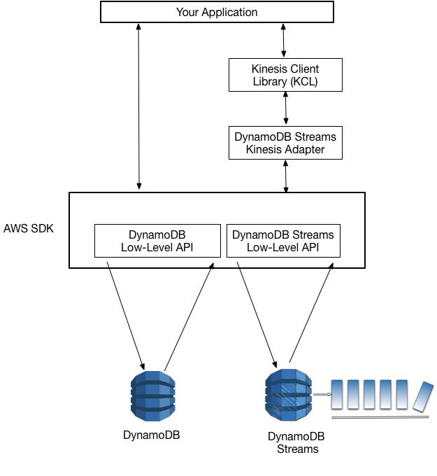Uso de Flujos de DynamoDB Kinesis Adapter para procesar ...