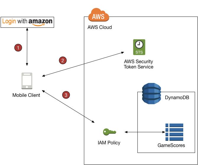Uso de identidades web federadas - Amazon DynamoDB