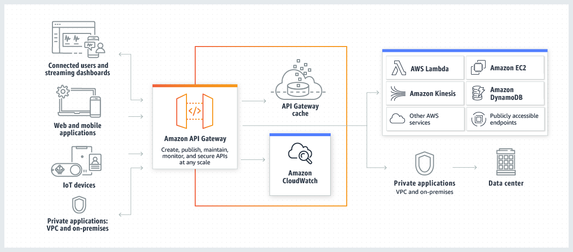 Qué es Amazon API Gateway? - Amazon API Gateway