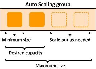 Qué es Amazon EC2 Auto Scaling? - Auto Scaling de Amazon EC2