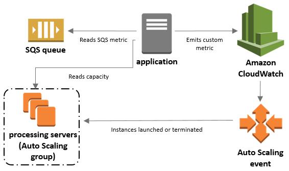 Escalado basado en Amazon SQS - Auto Scaling de Amazon EC2