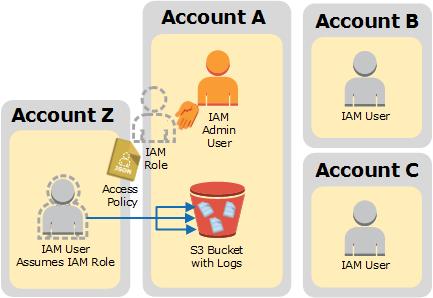 Compartición de archivos de registro de CloudTrail entre cuentas ...