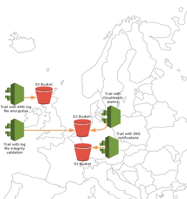 Crear varios registros de seguimiento - AWS CloudTrail