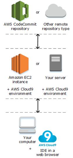 El siguiente diagrama ofrece información general sobre cómo funciona AWS Cloud9
