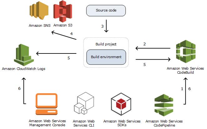 Conceptos de AWS CodeBuild - AWS CodeBuild