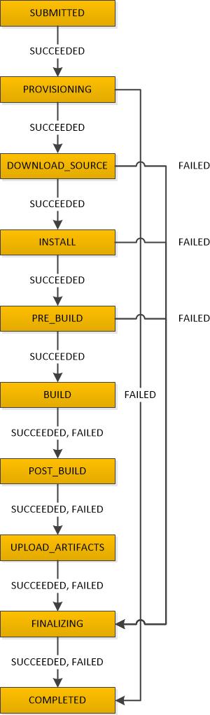 Transiciones de fases de compilación