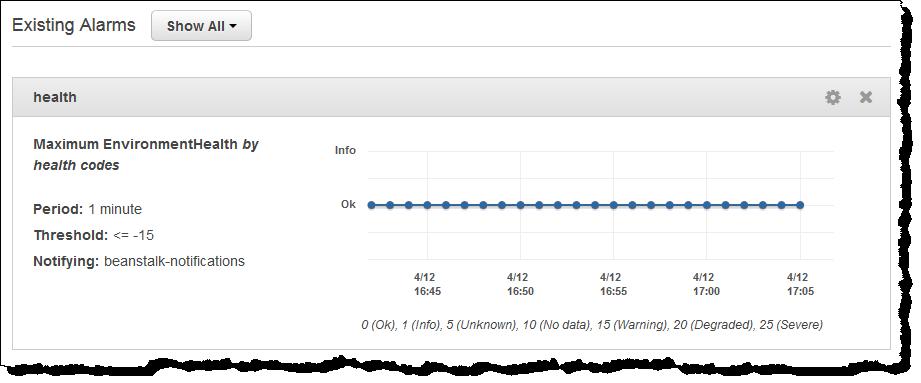 La consola de administración del entorno de AWS Elastic ...
