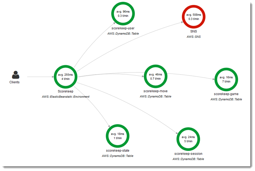Configuración de la depuración en AWS X-Ray - AWS Elastic ...