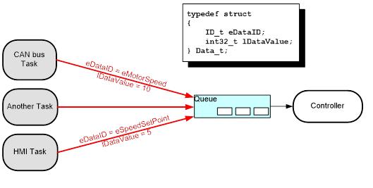 Se crea una cola que contiene estructuras de tipo Data_t. Los miembros de la estructura permiten enviar un valor de datos y un tipo enumerado a la cola en ...