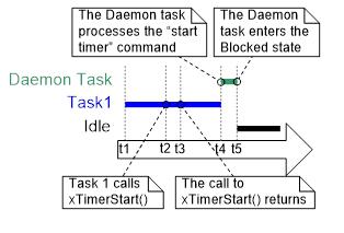 ... el patrón de ejecución que se genera cuando la prioridad de la tarea de demonio está por debajo de la prioridad de una tarea que llama a la función de ...