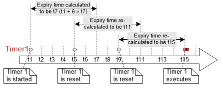 El temporizador 1 comienza en el momento t1. Su periodo es de 6, por lo que el momento en que se ejecute su función de devolución de llamada se calcula en ...