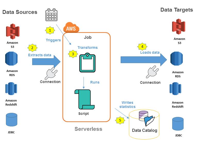 Ejecución y monitorización de AWS Glue - AWS Glue