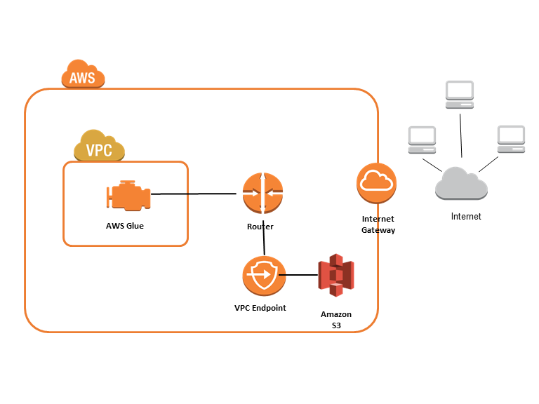 Puntos de enlace de Amazon VPC paraAmazon S3 - AWS Glue