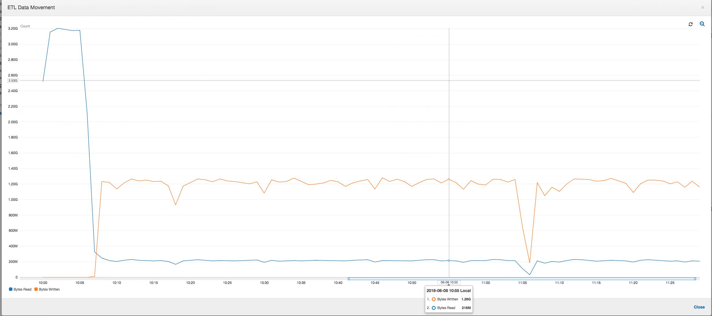 En el gráfico se muestra el perfil ETL Data Movement (Movimiento de datos de ETL