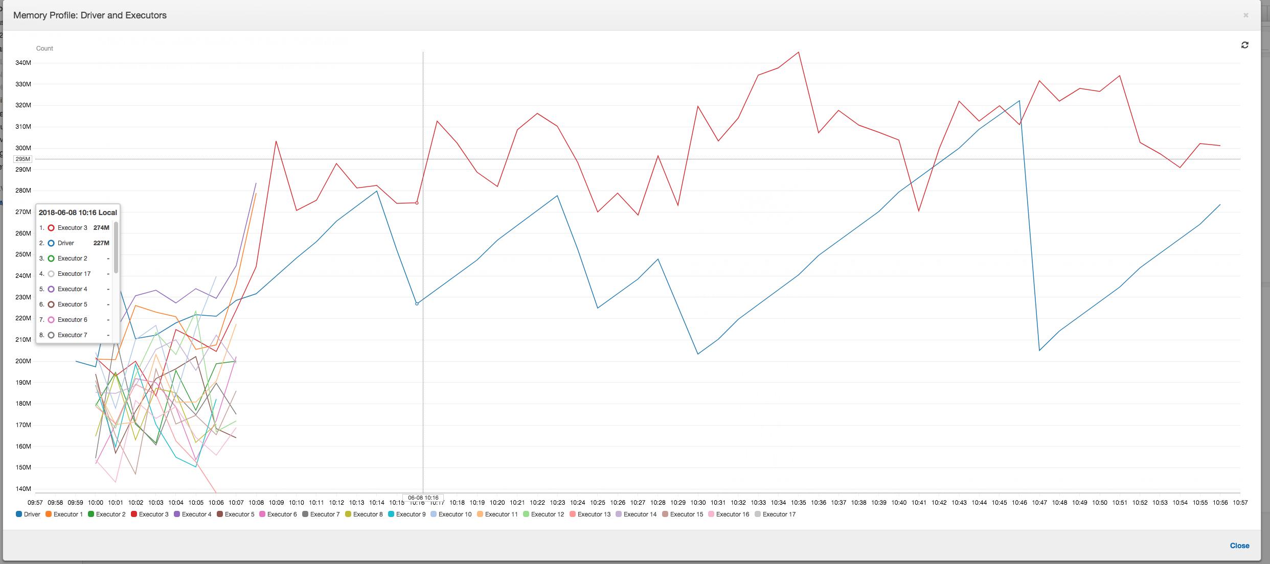 Las métricas del perfil de la memoria después de las primeras dos etapas.