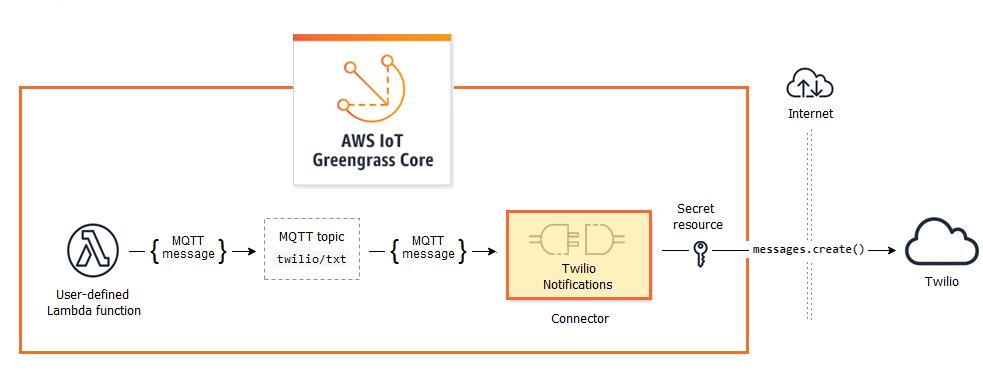 Integración con servicios y protocolos mediante conectores ...