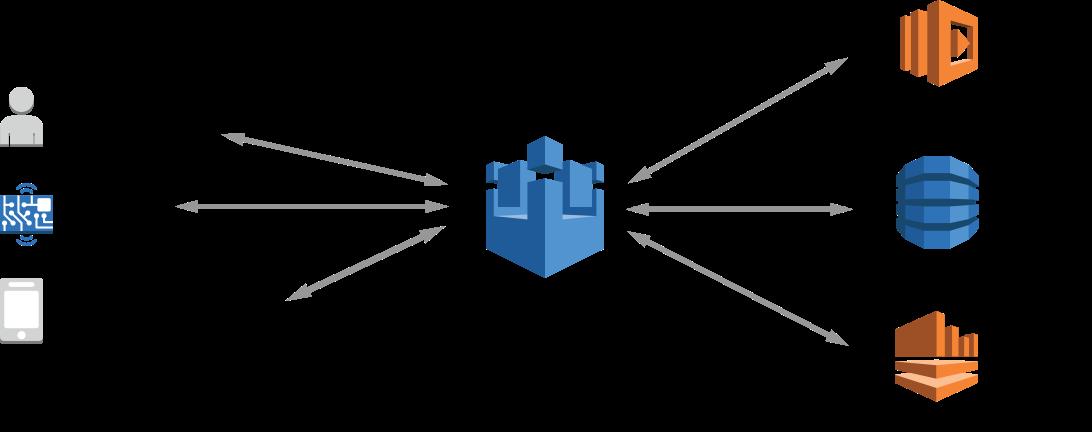Seguridad e identidad para AWS IoT - AWS IoT