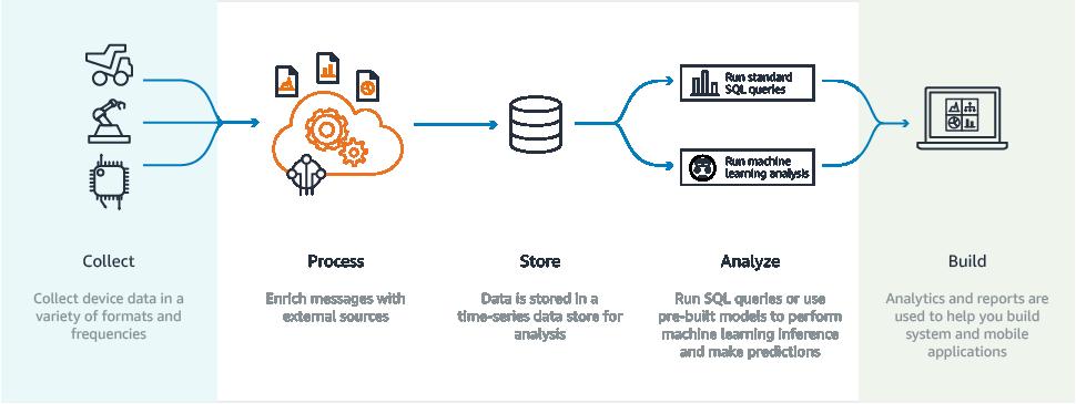 Componentes y conceptos de AWS IoT Analytics