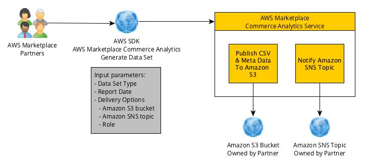 Información general del servicio de análisis de comercio de AWS Marketplace