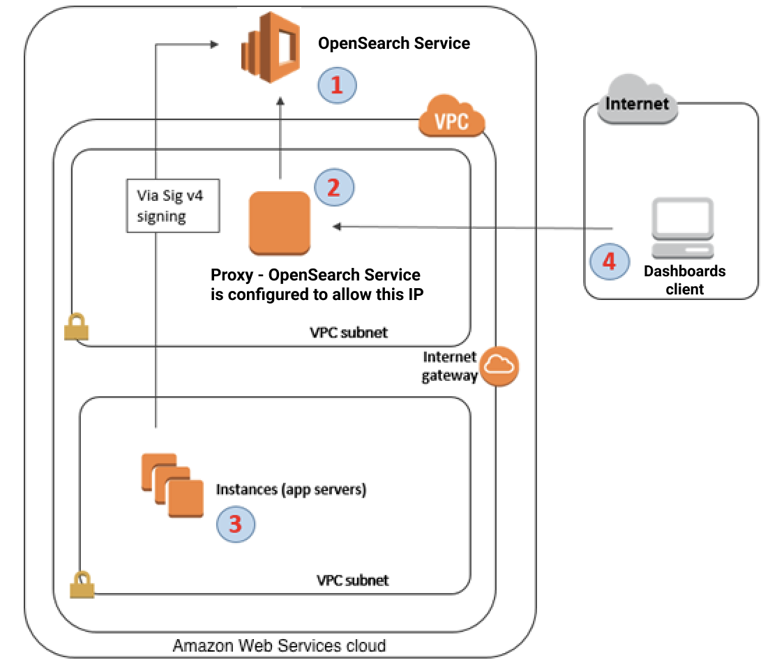 Kibana y Logstash - Amazon Elasticsearch Service