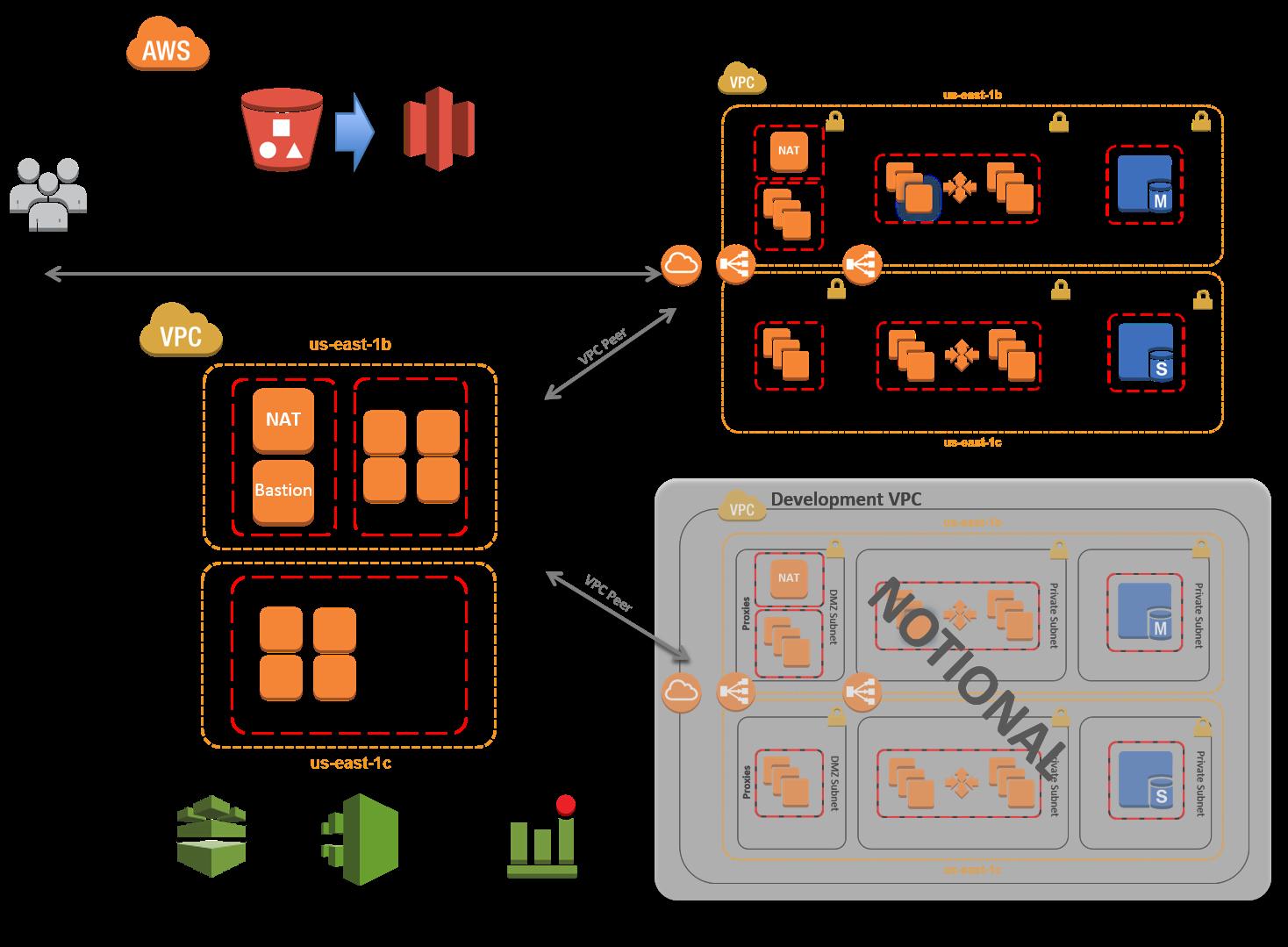 Arquitectura web estándar de tres capas para HIPAA en AWS que ilustra la integración con varias