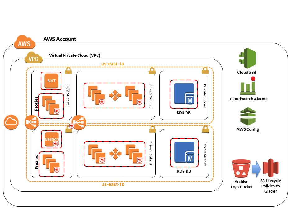 Información general - Arquitectura estandarizada para ...