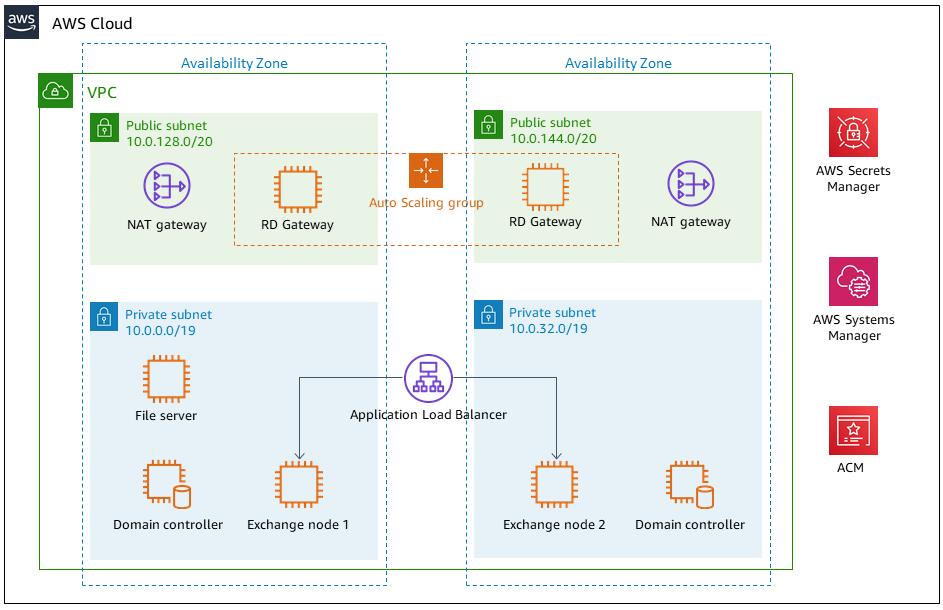 Arquitectura del inicio rápido de Exchange Server 2013 en AWS