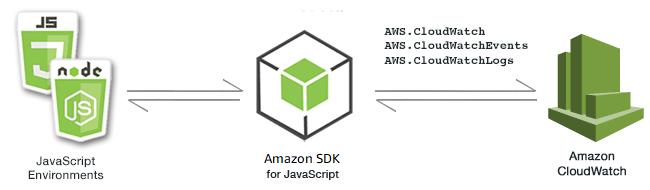 Ejemplos de Amazon CloudWatch - AWSSDK para JavaScript
