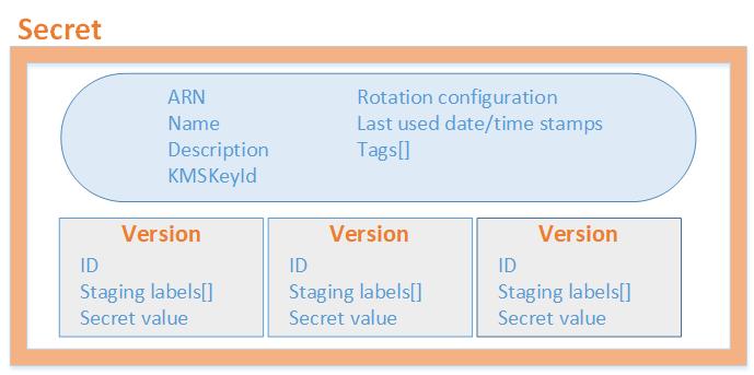 Estructura básica de los secretos de Secrets Manager