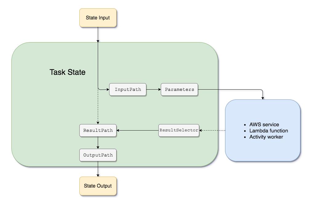 Procesamiento de entrada y salida en Step Functions - AWS ...