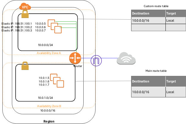 Qué es Amazon VPC? - Amazon Virtual Private Cloud